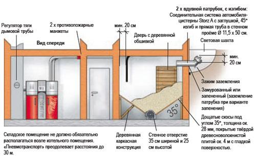 Схема размещения котла на